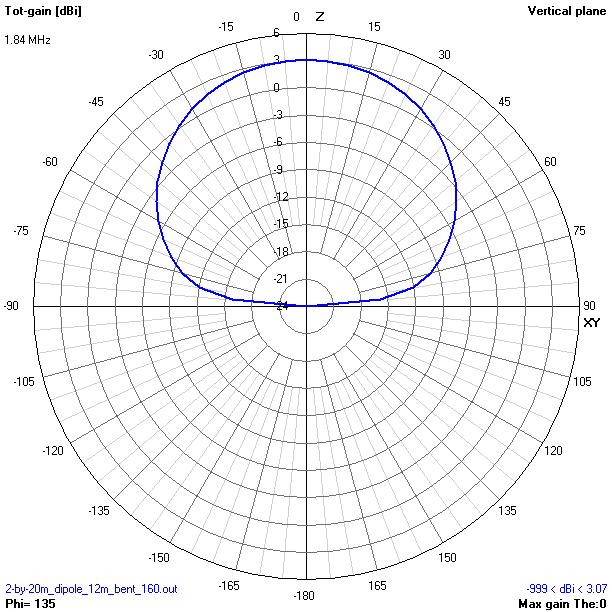 DK3WE » Blog Archive » Antenna Survey @DL2LSM